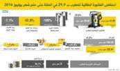 ⵓⴳⵓⵣ ⵏ ⵜⴼⴰⵜⵓⵔⵜ ⵏ ⵜⵥⴹⴰⵕⵜ ⵏ ⵍⵎⵖⵔⵉⴱ ⵙ 42.6% ⴳ ⵜⵉⵢⵉⵔⴰ ⵏ ⵡⴰⵢⵢⵓⵔ ⵏ ⵢⵓⵍⵢⵓⵣ 2016 (ⴰⵙⵉⵔⴰ ⵏ ⵜⴰⵙⵏⴰⵍⵖⴰ)