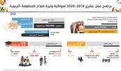مؤسسة محمد السادس للنهوض بالأعمال الاجتماعية للتربية والتكوين تعتمد برنامج عمل عشري لمواكبة وتيرة إصلاح المنظومة التربوية (رئيس)