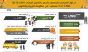 الدخول المدرسي والجامعي والخاص بالتكوين المهني (2018-2019) .. 000 613 9 مستفيدا من منظومة التربية والتكوين (وزارة)