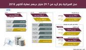 عجز الميزانية بلغ أزيد من 29.7 مليار درهم نهاية أكتوبر 2018
