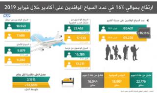 ارتفاع بحوالي 16 في المائة في عدد السياح الوافدين على أكادير خلال فبراير 2019