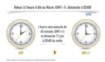 Morocco Back to Daylight Saving Time (GMT+1) on June 17