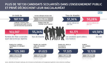 Over 187,130 Candidates from Public, Private Schoolds Earn High School Degree