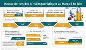 Aumentan un 10% las llegadas turísticas a Marruecos a finales de junio (Observatorio de Turismo)