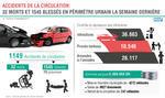 Accidentes de tráfico: 32 muertos y 1.545 heridos en perímetro urbano la semana pasada (DGSN)