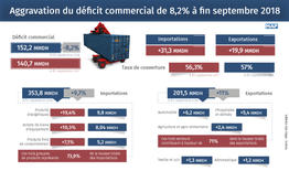 El déficit comercial sube un 8,2% a finales de septiembre (Oficina de Cambio)