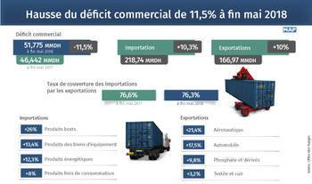 El déficit comercial sube un 11,5% a finales de mayo (Oficina de Cambio)