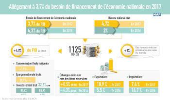 Las necesidades de financiación de la economía nacional bajan al 3,7% en 2017 (HCP)