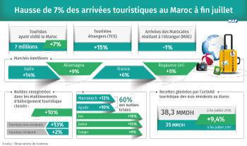 Suben un 7% las llegadas de turistas a Marruecos a finales de julio (Observatorio de Turismo)
