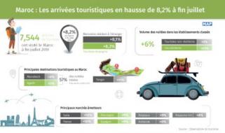 Marruecos: el número de turistas sube un 8,2% a finales de julio