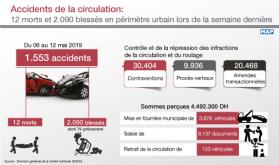 Accidentes de tráfico: 12 muertos y más de 2.090 heridos en perímetro urbano la semana pasada