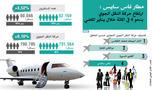 Titre:                        مطار فاس سايس : ارتفاع حركة النقل الجوي بنحو 4 في المائة خلال يناير الماضي