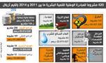 Titre:                        420 مشروعا للمبادرة الوطنية للتنمية البشرية ما بين 2011 و 2014 بإقليم أزيلال