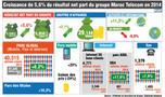 Titre:                        Croissance de 5,6 pc du résultat net part du groupe Maroc Telecom en 2014