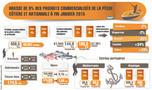 Titre:                        Hausse de 9 pc des produits commercialisés de la pêche côtière et artisanale à fin janvier 2015