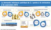 La demande intérieure contribue de 2,1 points à la croissance à fin septembre 2015 (DTFE)