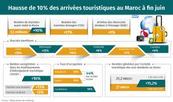 Hausse de 10% des arrivées touristiques au Maroc à fin juin