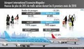 Hausse de plus de 20% du trafic aérien au niveau de l'aéroport international Essaouira-Mogador durant les 8 premiers mois de 2018