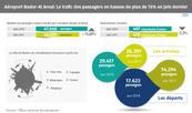 Aéroport Nador-Al Aroui: Le trafic des passagers en hausse de plus de 15 pc en juin dernier