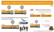 Tourisme à Agadir: Hausse de plus de 18 pc des arrivées en juillet