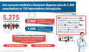 Une caravane médicale à Ouazzane dispense plus de 5.200 consultations et 150 interventions chirurgicales