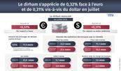 Appréciation du dirham face à l'euro et au dollar en juillet