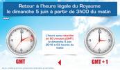 Retour à l'heure légale (GMT) au Maroc le dimanche 5 juin à 03h00 (ministère de la fonction publique)