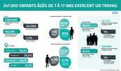 247.000 enfants âgés de 7 à 17 ans exercent un travail