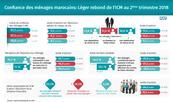Confiance des ménages marocains: Léger rebond de l'ICM au 2ème trimestre 2018 (HCP)