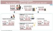 Province de Guelmim: Plus de 553 MDH pour 805 projets INDH durant la période 2015-2017