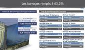 Les barrages remplis à 63,2%
