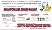 Maroc: Les arrivées de touristes aux postes frontières progressent de 24% durant le premier trimestre 2018 (ministère)