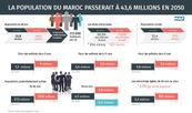 La population du Maroc passerait à 43,6 millions en 2050
