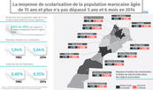 La moyenne de scolarisation de la population marocaine âgée de 15 ans et plus n'a pas dépassé 5 ans et 6 mois en 2014 (rapport)