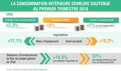 La consommation intérieure demeure soutenue au premier trimestre 2016 (DTFE)
