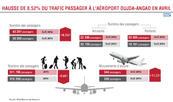 Hausse de 8,52 pc du trafic passager à l'aéroport Oujda-Angad en avril