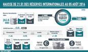 Hausse de 18,4% des réserves internationales au 19 août 2016 (BAM)
