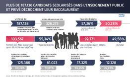 Plus de 187.130 candidats scolarisés dans l'enseignement public et privé décrochent leur baccalauréat
