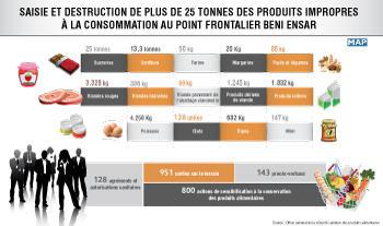 Saisie et destruction de plus de 25 tonnes des produits impropres à la consommation au point frontalier Beni Ensar (ONSSA)