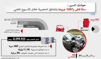 حواد ث السير: ستة قتلى و 1247 جريحا بالمناطق الحضرية خلال الأسبوع الماضي
