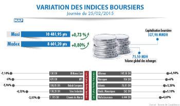 La Bourse de Casablanca clôture mercredi (25/02/15) en légère hausse