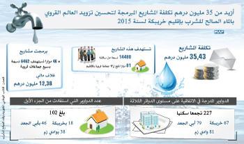 أزيد من 35 مليون درهم تكلفة المشاريع المبرمجة لتحسين تزويد العالم القروي بالماء الصالح للشرب بإقليم خريبكة لسنة 2015