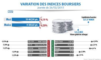La Bourse de Casablanca clôture jeudi (26/02/15) en légère baisse