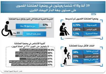 تسعة وثلاثون ألفا و418 شخصا يعيشون في وضعية الهشاشة القصوى على مستوى جهة الدار البيضاء الكبرى