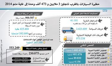 حظيرة السيارات بالمغرب تتجاوز 3 ملايين و 473 ألف وحدة إلى غاية متم العام الماضي