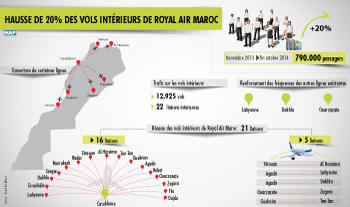 hausse de 20 pc des vols intrieurs de royal air maroc