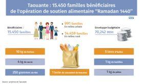 Taounate: 15.450 familles bénéficiaires de l'opération de soutien alimentaire ''Ramadan 1440''