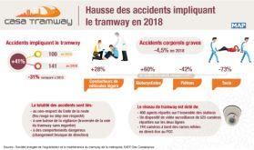 Casablanca: hausse des accidents impliquant le tramway en 2018