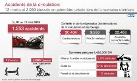 Accidents de circulation: 12 morts et 2.090 blessés en périmètre urbain lors de la semaine dernière
