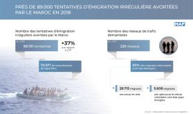Près de 89.000 tentatives d'émigration irrégulière avortées par le Maroc en 2018
